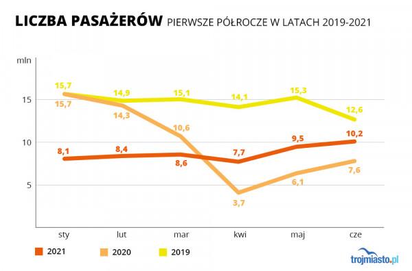 Liczba pasażerów w gdańskiej komunikacji miejskiej w pierwszych półroczach w latach 2019-2021.