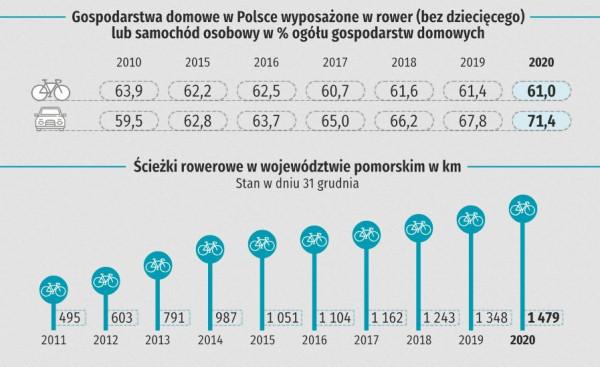 Od ponad dekady co roku rośnie liczba gospodarstw domowych w Polsce, które posiadają co najmniej jeden samochód.