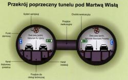 Zobacz przekrój poprzeczny tunelu pod Martwą Wisłą.