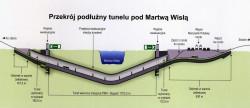 Zobacz przekrój podłużny tunelu pod Martwą Wisłą.