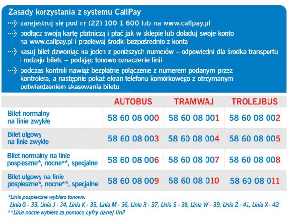 Do zakupu biletu przez CallPay trzeba wykręcić jeden z wielu numerów, odpowiednio dla poszczególnego środka transportu i taryfy.