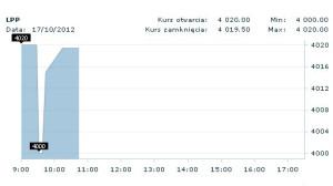 W chwili obecnej cena jednej akcji spółki LPP notowanej na GPW wynosi 4019,50 zł.